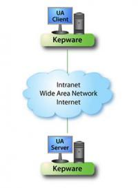 OPC UA Client / OPC UA Server